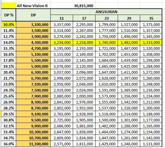Price List Kredit Yamaha Vixion R