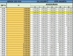Price List Yamaha Aerox 155 Vva