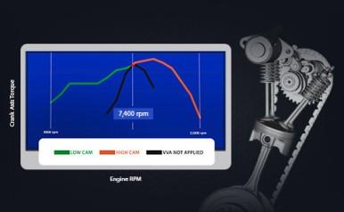 VARIABLE VALVES ACTUATION (VVA) Teknologi VVA menjaga tenaga dan torsi maksimum di setiap putaran mesin.