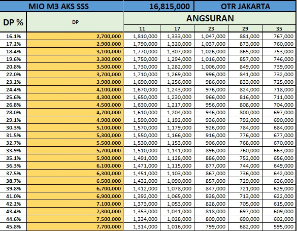 Price List Kredit Yamaha M3 AKS SSS