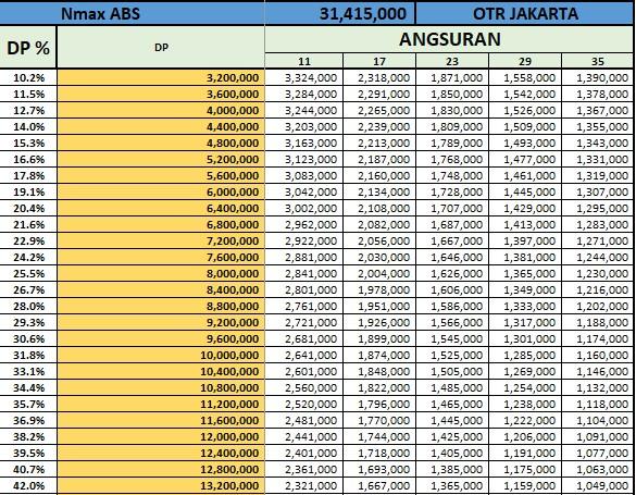 harga nmax abs, dp nmax abs, kredit nmax abs