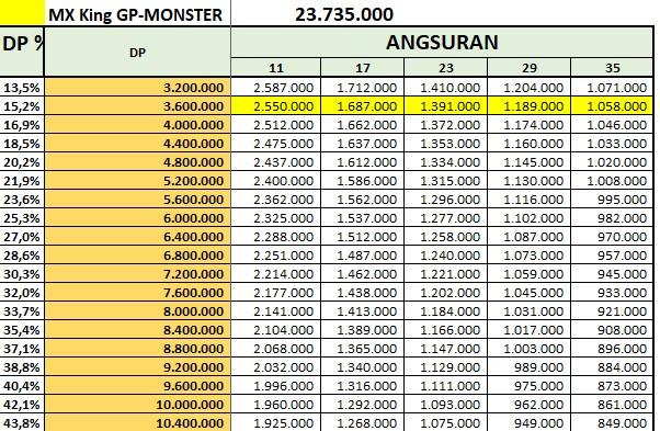 Price List Kredit Yamaha MX King Monster GP