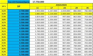 Price List Yamaha Fino FI 125 - Pemium & Sporty