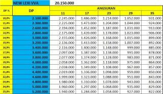 Price List Yamaha Lexi 125 vva