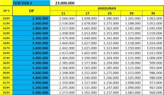 Price List Yamaha Lexi S 125 vva
