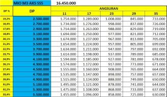 Price List Yamaha Mio M3 Aks Sss