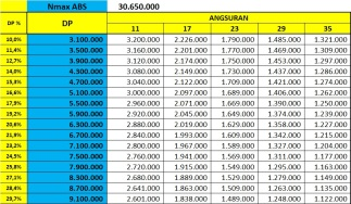 Price List Yamaha Nmax ABS 155