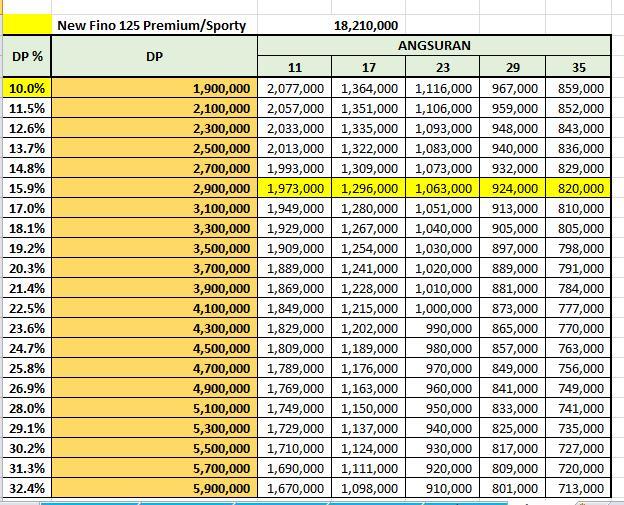 Price List Kredit Yamaha Fino Sporty & Fino Premium