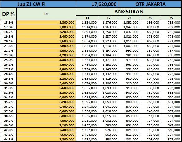 Price List Kredit Yamaha Jupiter Z1