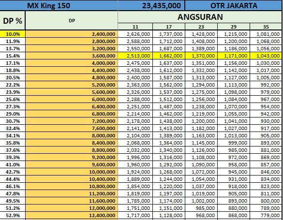 Price List Kredit Yamaha MX King