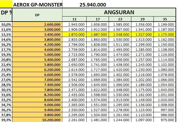 Price List Kredit Yamaha Aerox Monster GP