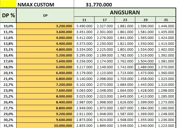 Price List Kredit Yamaha Nmax Custom