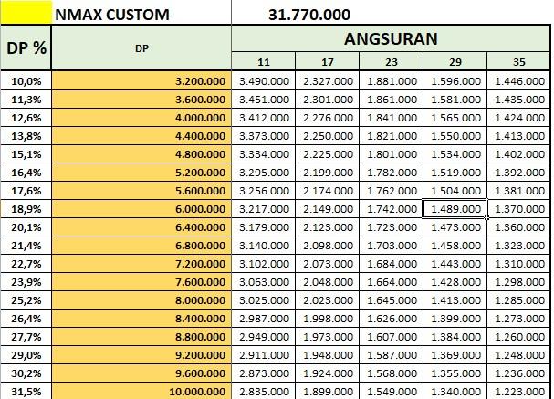 Price List Kredit Yamaha Nmax Custom