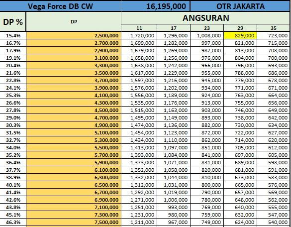 Price List Kredit Yamaha Vega Force